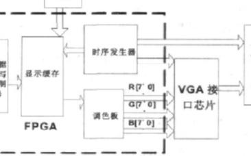 采用可编辑逻辑器件实现VGA显示系统的设计