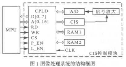 采用复杂可编程逻辑器件实现接触式图像传感器采集系统的设计