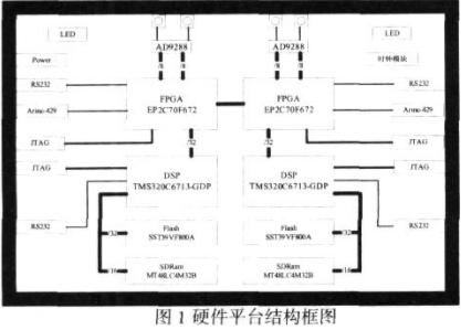 采用FPGA器件实现高性能多功能卫星导航接收机测...