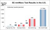 5G毫米波技术蕴藏巨大潜力,高通是唯一5G毫米波...