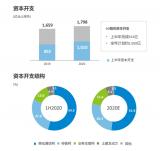 上半年中国移动营收同步增长0.1%,助推年内SA...