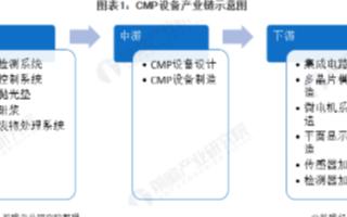 中國占據全球CMP近三分之一市場份額,CMP設備國產化率仍需提高