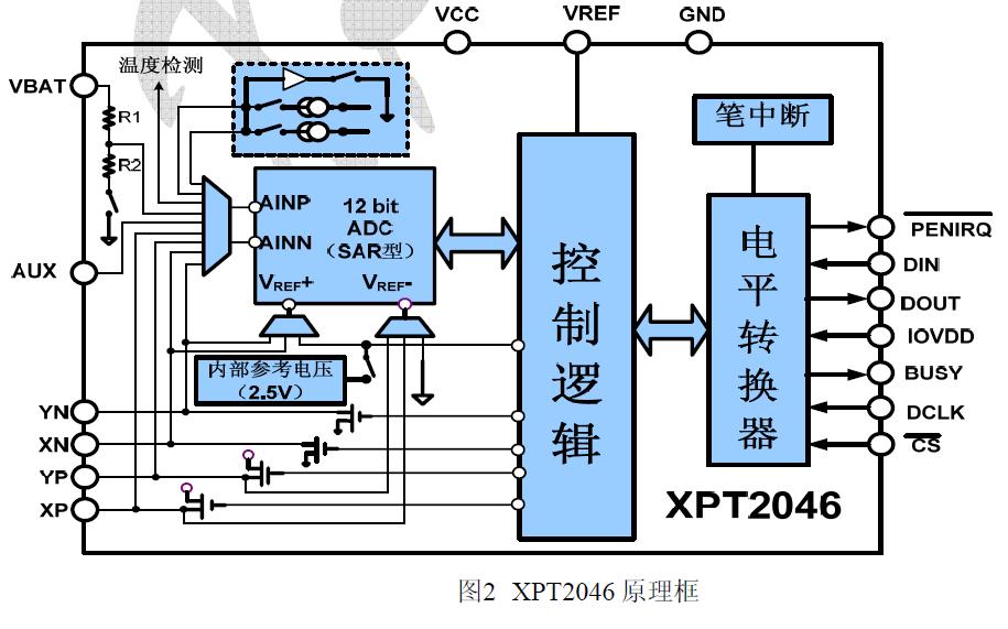 XPT2046逐次逼近型模數轉換器芯片的數據手冊免費下載
