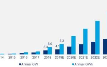 預計未來五年全球能源存儲市場將增長13倍