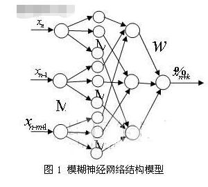 基于模糊神经网络算法提高系统状态预测精度