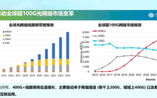 中国移动李允博:新型G.654.E光纤的优质性能有利于全光组网