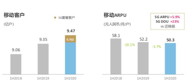 中国移动上半年5G套餐客户达到7020万户,全年计划净增超过1亿