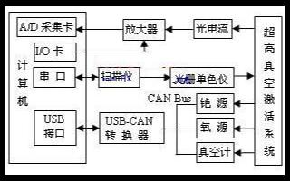 采用USB-CAN轉換器實現GaAs光電陰極制備控制系統的應用方案