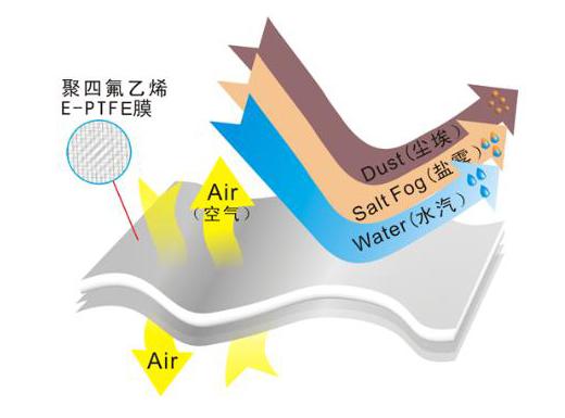 聚四氟乙烯防水透气膜在电子产品中有着广泛的应用