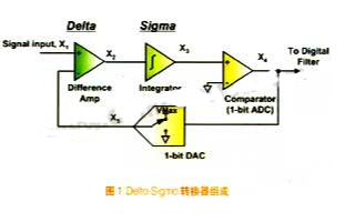 Delta-Sigma转换器和ADS1232芯片的工作原理和应用分析