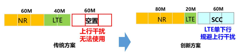 深圳移动在5G网络中部署华为专属辅载波方案