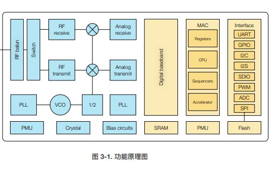 ESP8266EX WiFi系统芯片的数据手册免费下载