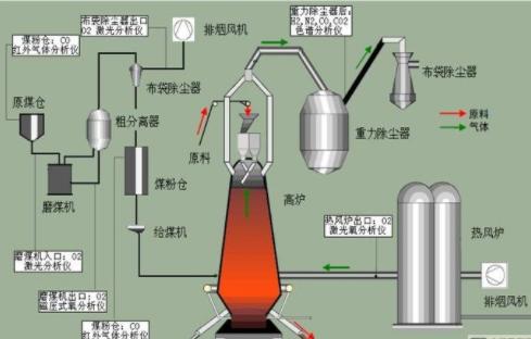 西门子分析仪器的种类及在工业控制中的应用