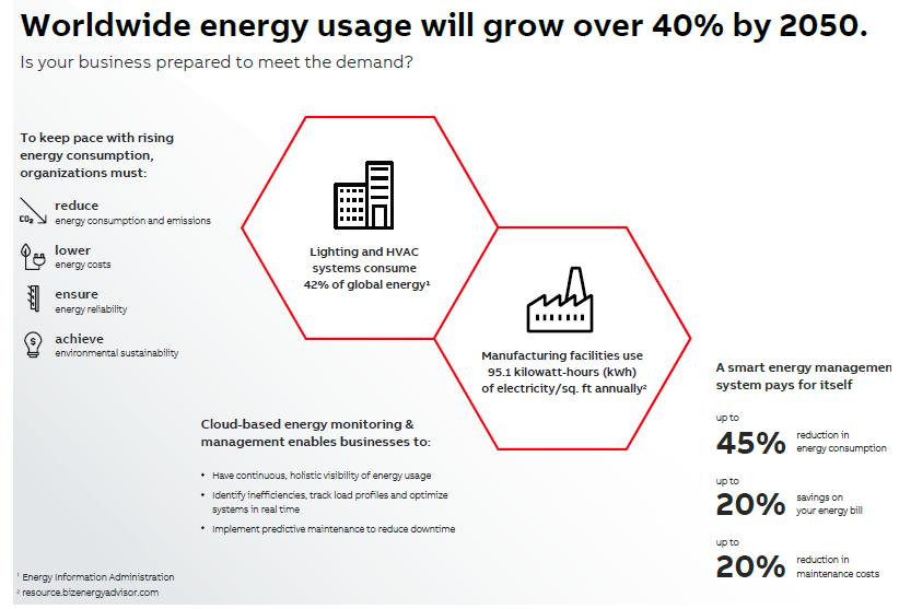 智能能源管理系统可帮助设施管理员减少能源消耗