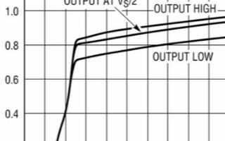 CMOS运算放大器LTC6078系列产品接近理想...
