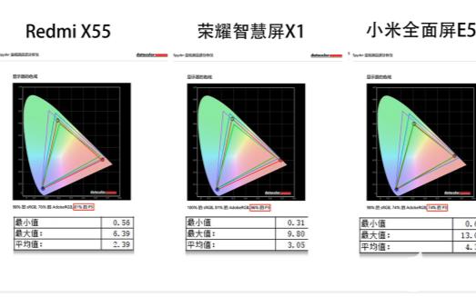 荣耀智慧屏标杆品质无惧拆机,荣耀智慧屏X1表现出色