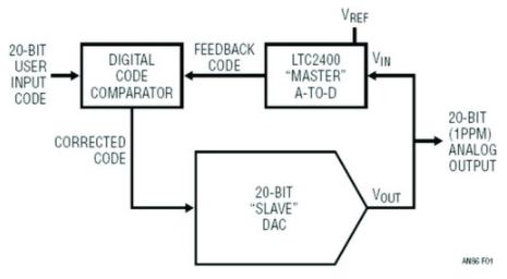基于LTC400器件在數字校正環路實現20位DA...