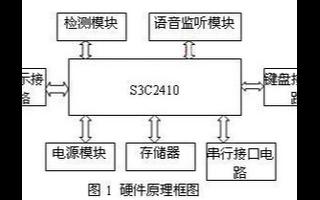 基于S3C2410微控制器的2M傳輸口測試系統的設計與實現