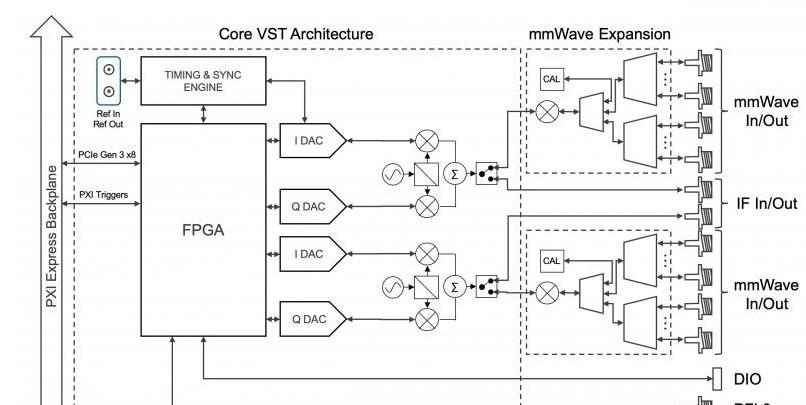 LabVIEW借助PXI平台进行多仪器集成?