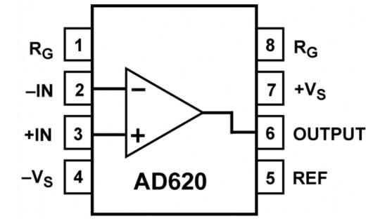AD623 及 AD8226单仪表放大器主要的区...