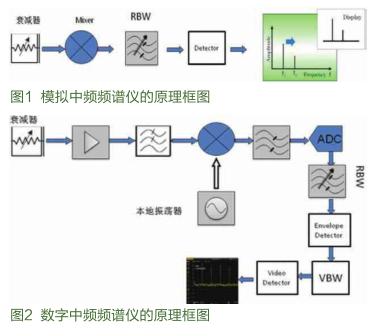 采用全数字中频技术的DSA1030A频谱分析仪的...