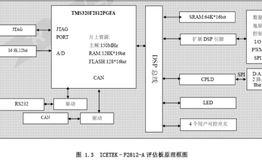 如何使用DSP处理芯片F2812来实现卷积运算与算法
