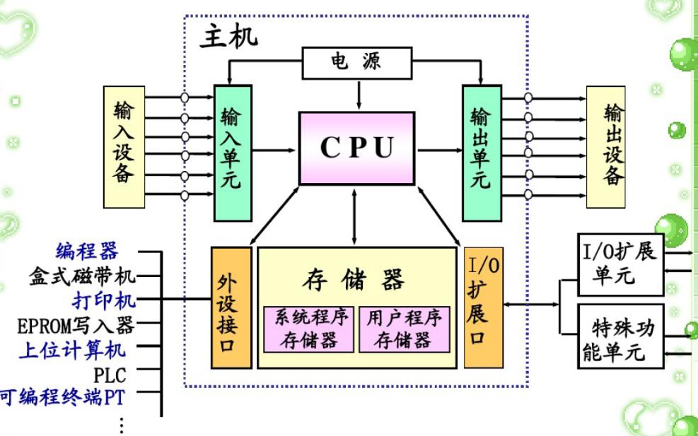 PLC的應用技術的學習課件免費下載