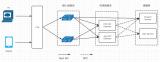 通过对网关设计的介绍来简单总结一下OpenRes...