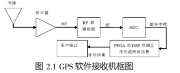 基于FPGA-DSP平台实现GPS卫星导航接收机...