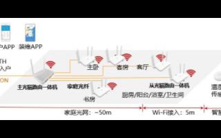 山东联通携手华为打造高品质的全光千兆家庭网络