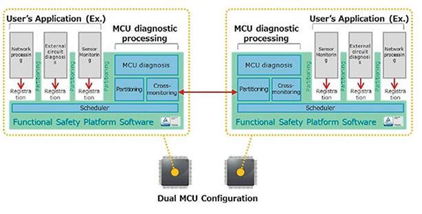 基于RM57Lx微控制器的安全解决方案