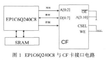 采用可編程邏輯器件和VHDL語言實現CF卡接口的...
