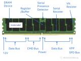 企业级内存条的Memory ECC
