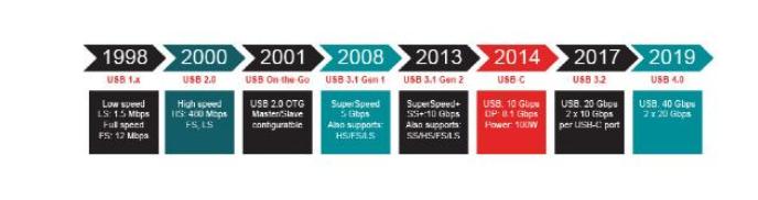 設計USB協議接口時的六個關鍵問題