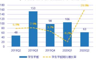中国学生平板市场强势复苏,Q2季度市场出货量同比增长 29.9%