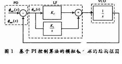 基于FPGA實現及硬件測試介紹