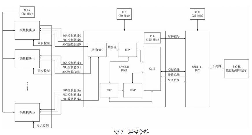 基于FPGA控制的數據采集模塊設計