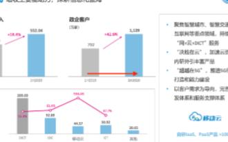 中国移动上半年战略转型成效明显,预2022年进入国内云服务商第一阵营