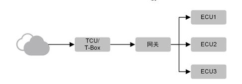 基于恩智浦MPC5748G单片机的车载以太网网关方案