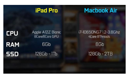 苹果ipadpro2020和macbook air2020对比