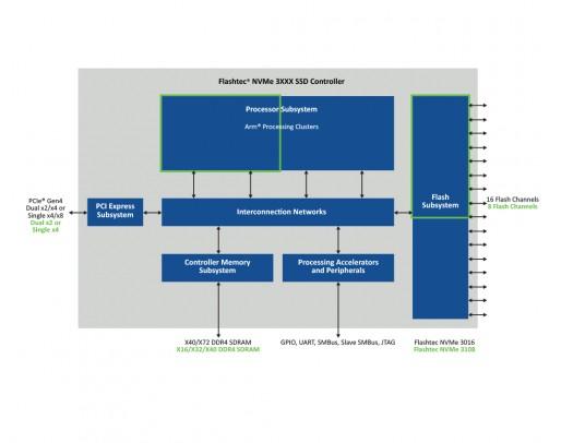 Microchip 为数据中心基础设施提供触控显示器以及预测性风扇控制器