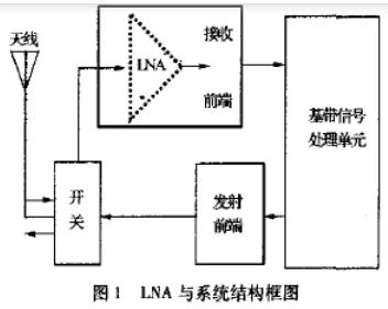 基于L波段单级高线性低噪声放大器的设计