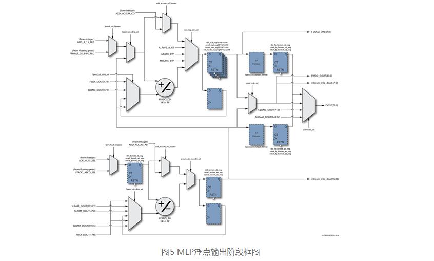 如何使用FPGA实现FP16格式点积级联运算