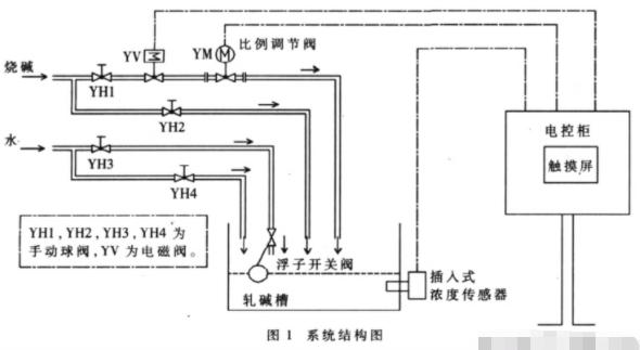 基于非接触式电导率传感器实现淡碱浓度测量控制系统...