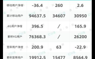 联通的移动用户数今年累计减少892.1万,宽带用...