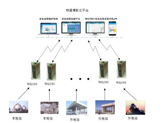 关于供气站生产管理信息化解决方案的详细解读