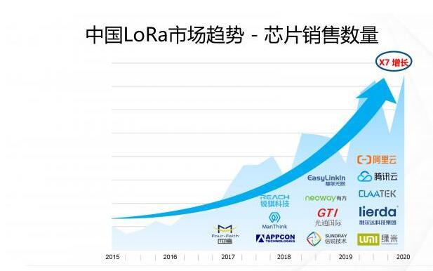 LoRa在中國市場迎來了全面開花的時代