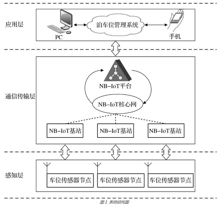 采用NB-IOT通信技术的泊车位传感器节点设计方...