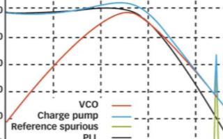 低噪聲壓控振蕩器的應用設計方案