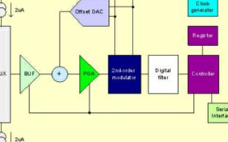 精密模數轉換器CS1240芯片的應用及設計方案分析